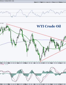 Wti crude oil price analysis chart support investing october also spotlight will near term hold see rh seeitmarket