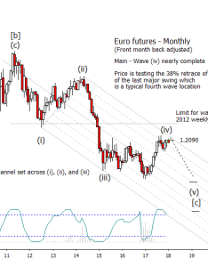 Euro currency futures trading chart elliott wave forecast year also spotlight scenarios see it rh seeitmarket