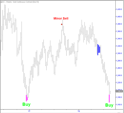 Time to Buy Gold and Gold Miners? This Algorithm Says Yes