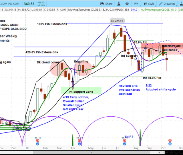 Netflix Stock Analysis Research Investing Outlook Nflx_