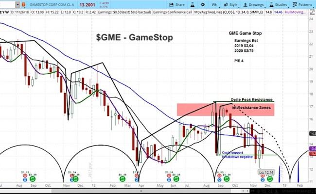 Gamestop Gme Slides On Weak Outlook Stock Targeting 12