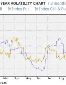 Las vegas sands stock implied volatility chart analysis lvs year november also brings opportunity for delta rh seeitmarket