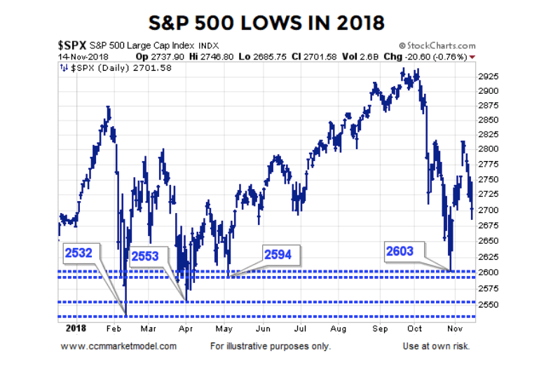 2018 Stock Market Correction: Similarities to the 2016 Retest? - Page 2 of 2 - See It Market