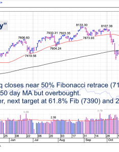 Nasdaq composite fibonacci targets correction chart investing january also weekend stock market update it   getting giddy out there see rh seeitmarket
