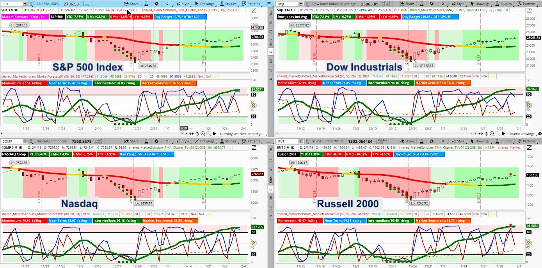 weekend market outlook bulls