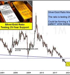 is silver gold price ratio creating historic bullish reversal  [ 1239 x 642 Pixel ]