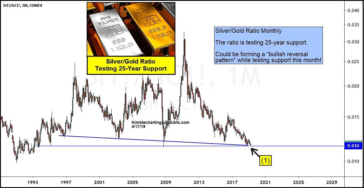 hight resolution of is silver gold price ratio creating historic bullish reversal