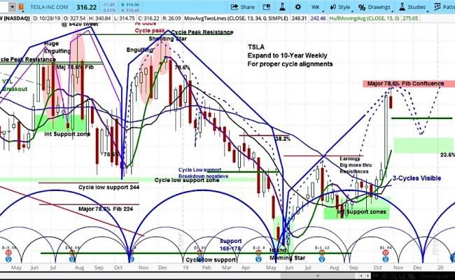 Tesla Stock Outlook Tsla Buying Opportunity Coming