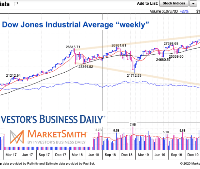 Will Stock Market Crash Find A Bottom At Megaphone Pattern Support