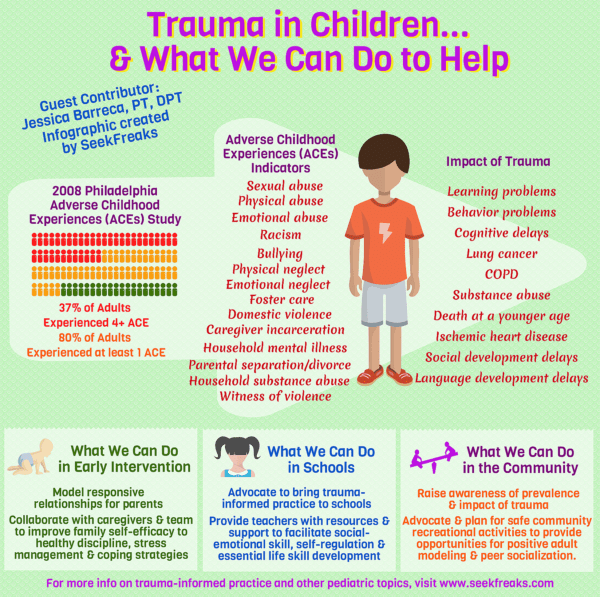School Based Pediatric Therapy Resource