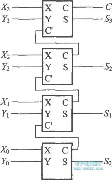 4-bit addition operation circuit using half adder and full