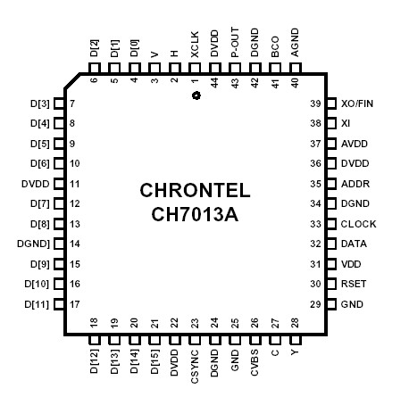 CH7013A Selling Leads, Price trend, CH7013A DataSheet