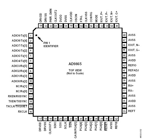AD9865 Selling Leads, Price trend, AD9865 DataSheet