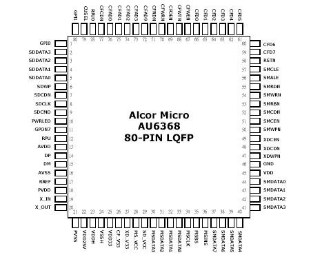 AU6368 Selling Leads, Price trend, AU6368 DataSheet