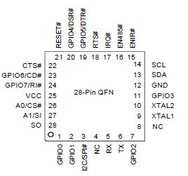 XR20M1170 Selling Leads, Price trend, XR20M1170 DataSheet