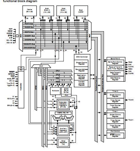 TMS320C31PQL40 China (Mainland) Integrated Circuits