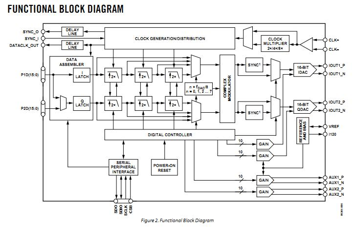 AD977BRZRL China (Mainland) Integrated Circuits