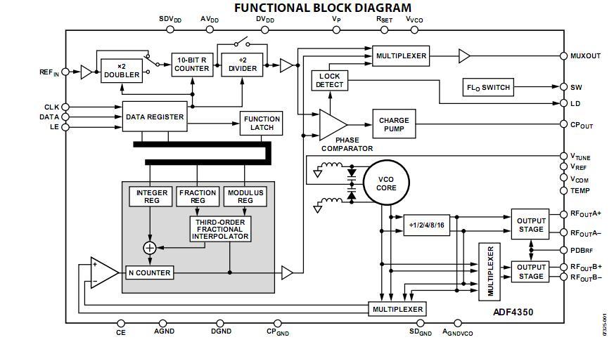 ADF4350BCPZ Original supply, US $ 10.3-12.6 , [ADI] Analog
