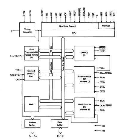 Z80 Block Diagram