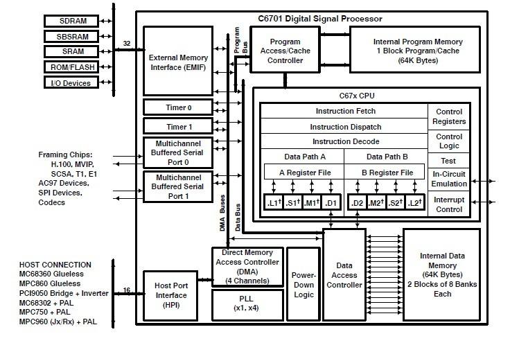 TMS320C6701GJC16719V Original supply, US $ 25-60 , [TI