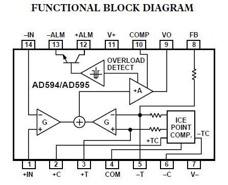 AD595CQ China (Mainland) Integrated Circuits