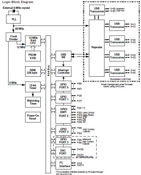CY7C66113C-PVXC China (Mainland) Integrated Circuits