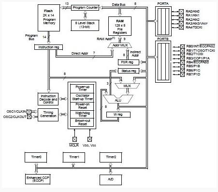 PIC16F716-I/SO China (Mainland) Integrated Circuits