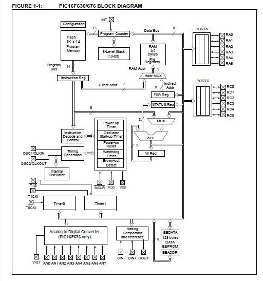PIC16F677-I/SO China (Mainland) Integrated Circuits