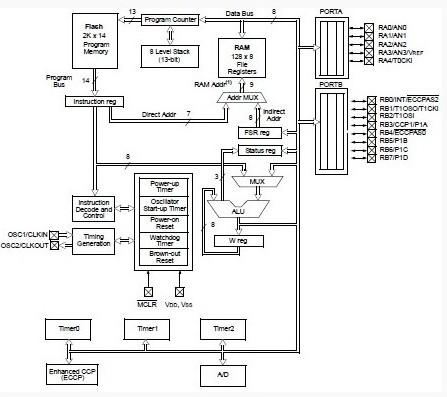 PIC16F716-I/P4AP China (Mainland) Integrated Circuits