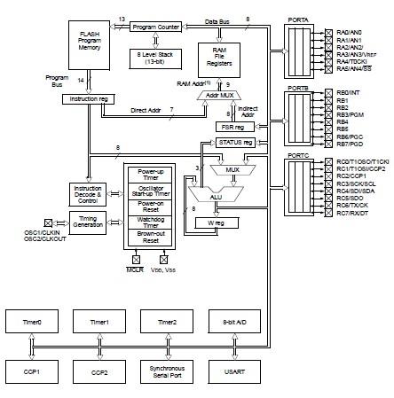 PIC16F747-I/PT Original supply, US $ 1-99 , [Microchip