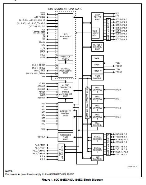 TS80C188EC20 Original supply, US $ 22-42 , [Intel] Intel