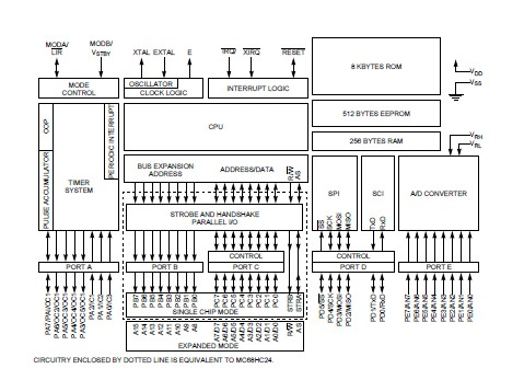 MC68HC11E1FN Original supply, US $ 1.8-3 , [Motorola