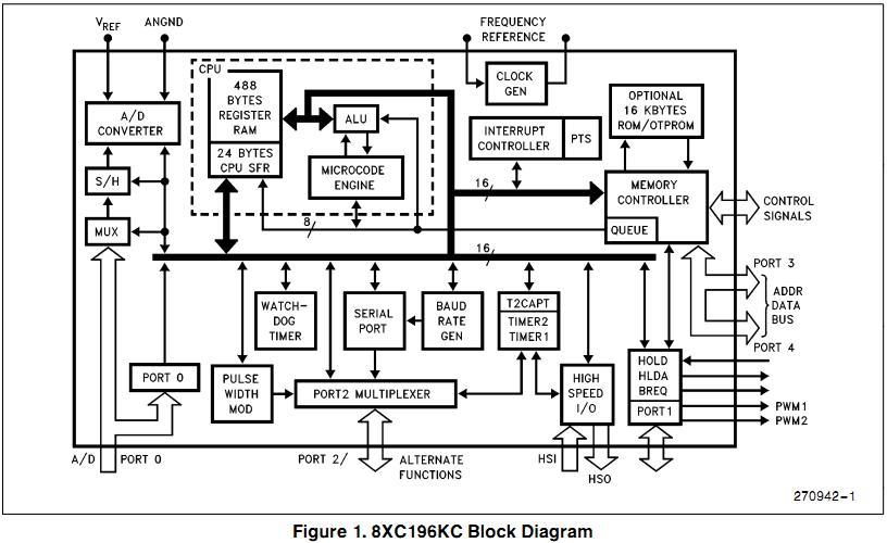 eg87c196kc20 China (Mainland) Integrated Circuits