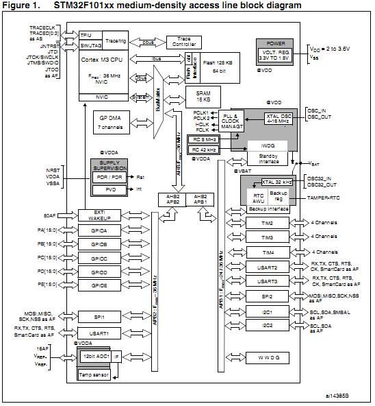 STM32F101CBT6 Original supply, US $ 2.1-3.78 , [ST