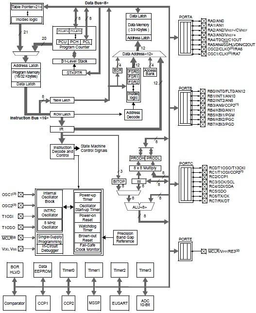 PIC18F2420-I/SO China (Mainland) Integrated Circuits