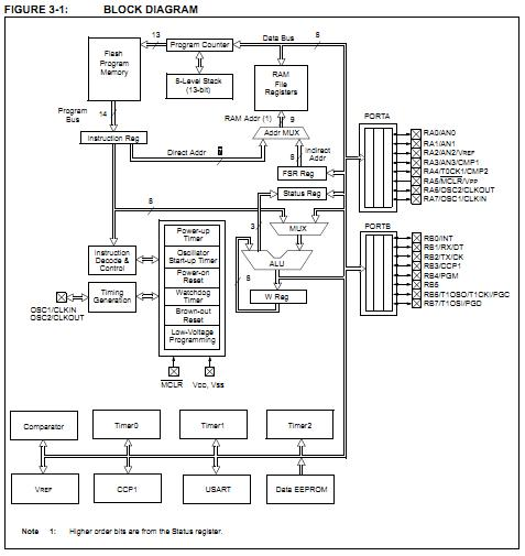 PIC16F628A-I/P Original supply, US $ 0.85-1.1 , [Microchip