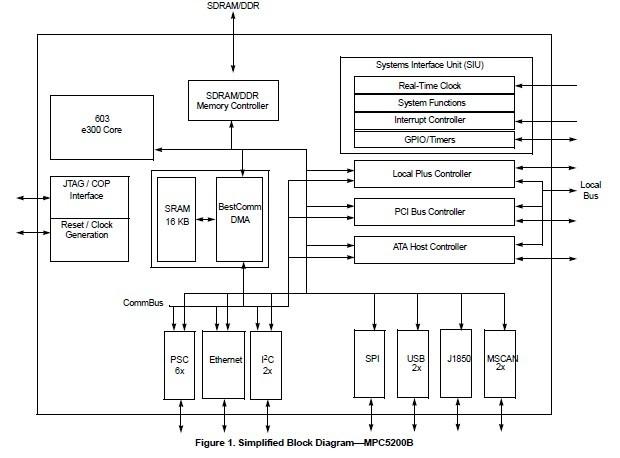 SPC5200CBV400B Original supply, US $ 15-21 , [Freescale