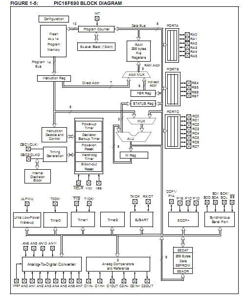 PIC16F690-I/SS Original supply, US $ 0.3-1 , [Microchip