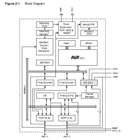 Spi Block Diagram SMS Block Diagram Wiring Diagram ~ Odicis