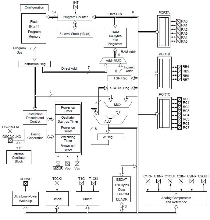 PIC16F1823-I/SL China (Mainland) Integrated Circuits