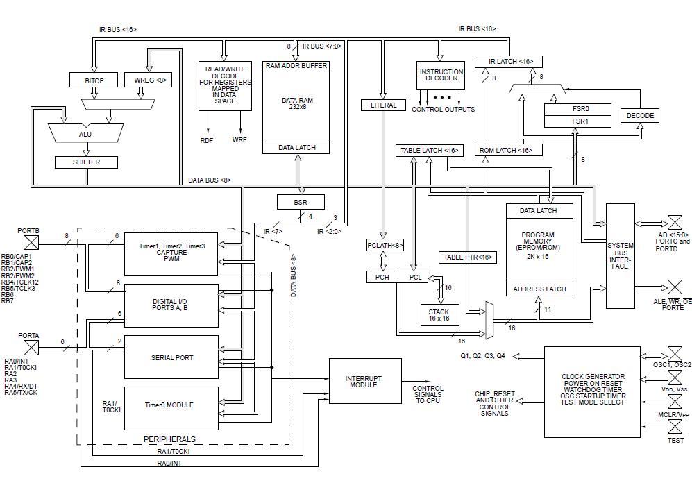 PIC17C42-16I/P China (Mainland) Integrated Circuits