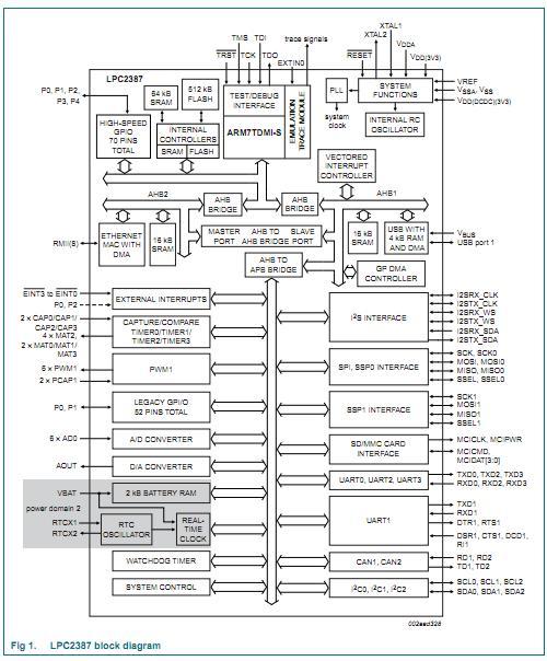 LPC2387FBD100 China (Mainland) Integrated Circuits