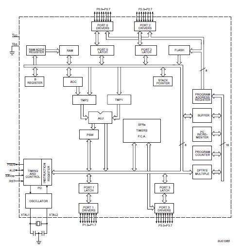 P89C668HBA China (Mainland) Integrated Circuits