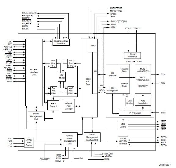 AM79C973BVCW Original supply, US $ 6-7 , [AMD] Advanced