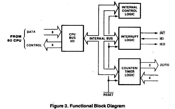 Z84C4406VEC China (Mainland) Integrated Circuits