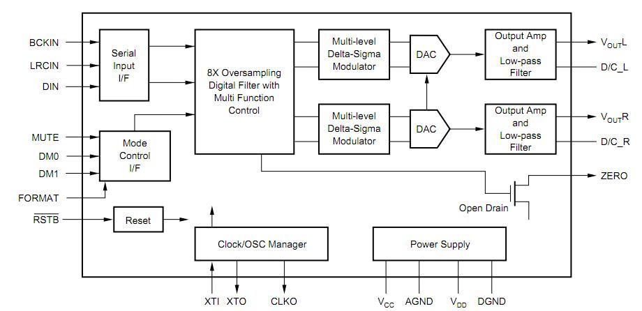 PCM1780 China (Mainland) Integrated Circuits