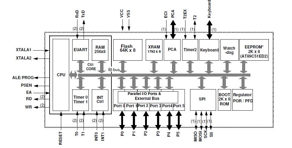 AT89C52-24JI China (Mainland) Integrated Circuits
