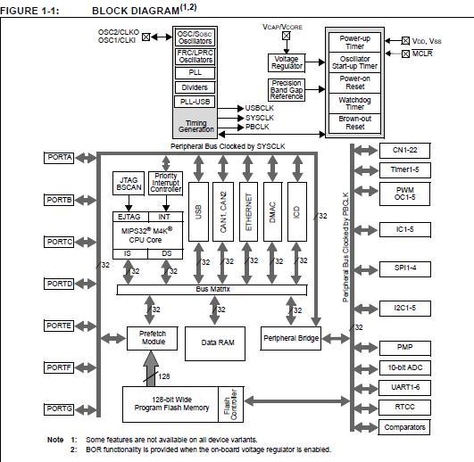 PLL1705DBQ China (Mainland) Integrated Circuits