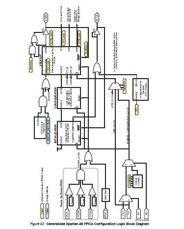 XC3S100E-4TQG144C China (Mainland) Integrated Circuits