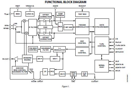 Pll Block Diagram, Pll, Free Engine Image For User Manual